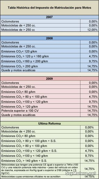 Tabla de impuesto sobre el CO2